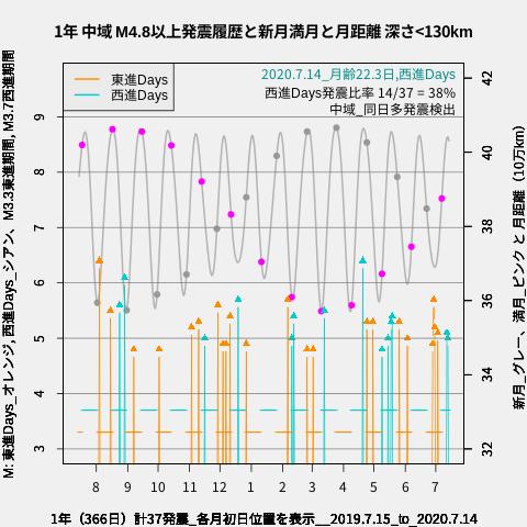 f:id:yoshihide-sugiura:20200716011224p:plain