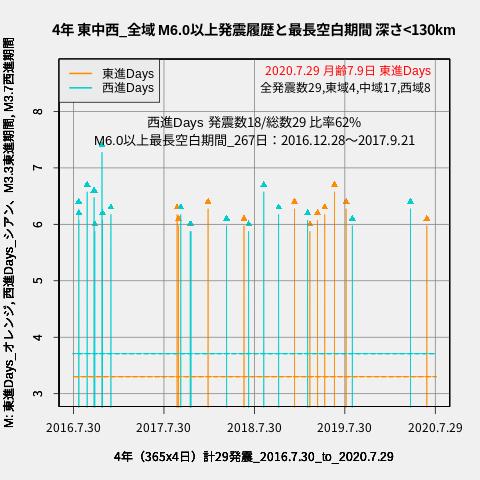 f:id:yoshihide-sugiura:20200731001922p:plain