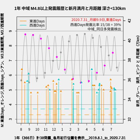 f:id:yoshihide-sugiura:20200802015950p:plain