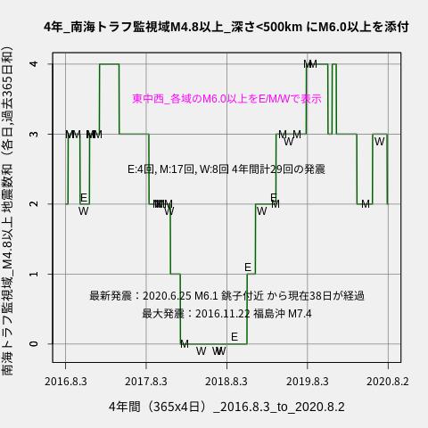 f:id:yoshihide-sugiura:20200804001641p:plain
