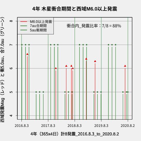 f:id:yoshihide-sugiura:20200804001719p:plain