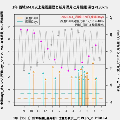 f:id:yoshihide-sugiura:20200806002617p:plain