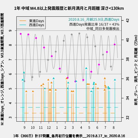 f:id:yoshihide-sugiura:20200818003120p:plain