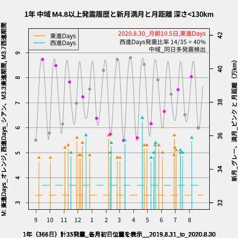 f:id:yoshihide-sugiura:20200901002120p:plain