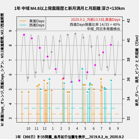 f:id:yoshihide-sugiura:20200904013805p:plain