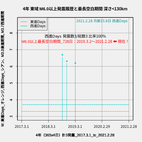 f:id:yoshihide-sugiura:20210302002648p:plain