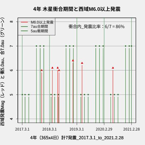 f:id:yoshihide-sugiura:20210302002708p:plain