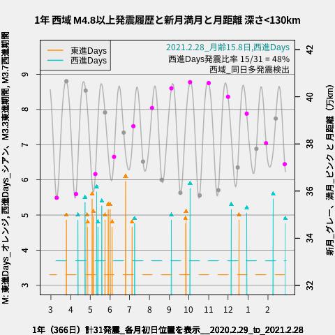 f:id:yoshihide-sugiura:20210302002909p:plain
