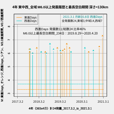f:id:yoshihide-sugiura:20210303042553p:plain