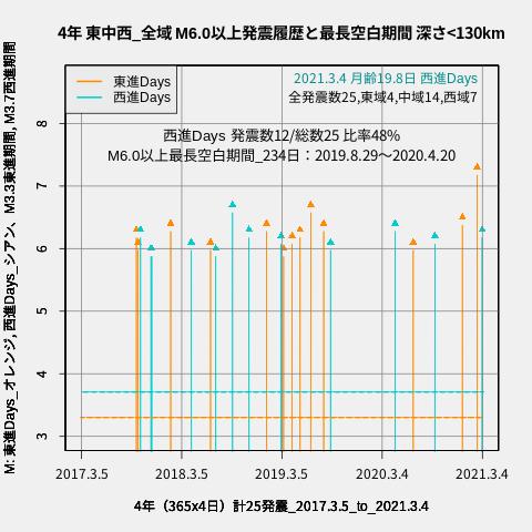 f:id:yoshihide-sugiura:20210306001820p:plain