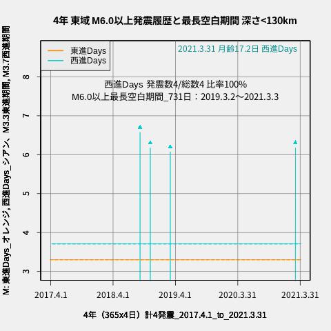 f:id:yoshihide-sugiura:20210402035819p:plain