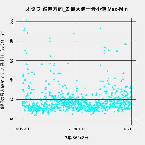 f:id:yoshihide-sugiura:20210406232423p:plain