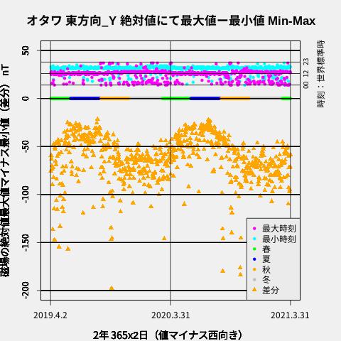f:id:yoshihide-sugiura:20210410194858p:plain