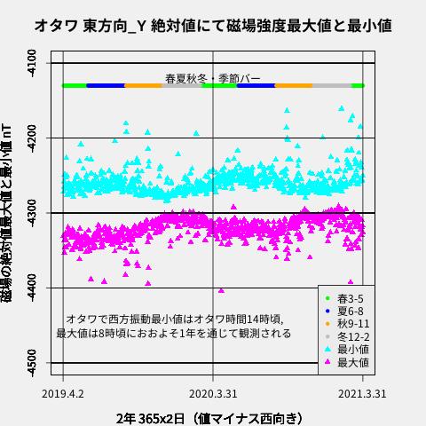 f:id:yoshihide-sugiura:20210413074302p:plain
