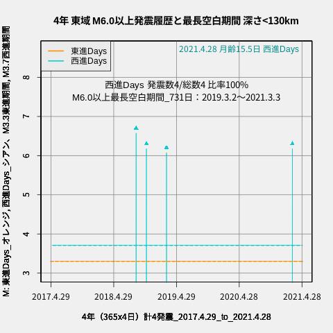 f:id:yoshihide-sugiura:20210430050510p:plain