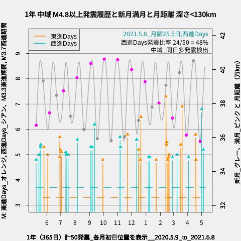 f:id:yoshihide-sugiura:20210510030500p:plain