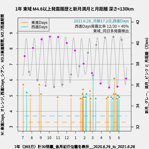 f:id:yoshihide-sugiura:20210630002132p:plain