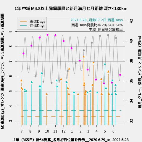 f:id:yoshihide-sugiura:20210630002210p:plain