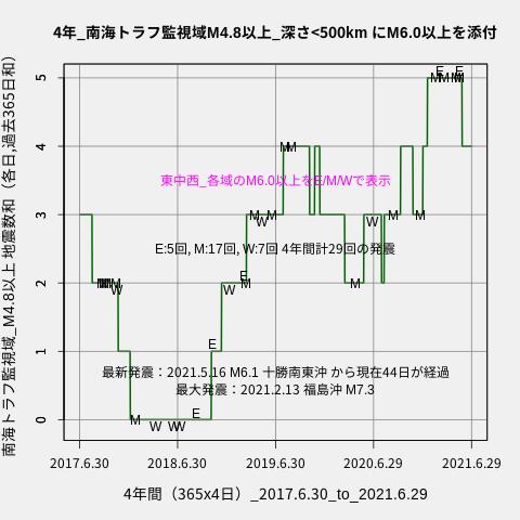 f:id:yoshihide-sugiura:20210701001759p:plain