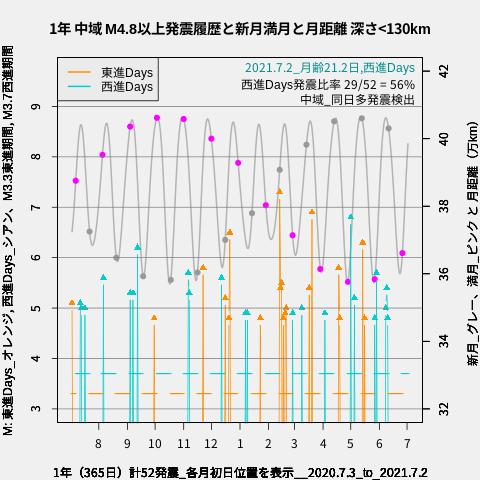 f:id:yoshihide-sugiura:20210704001802p:plain