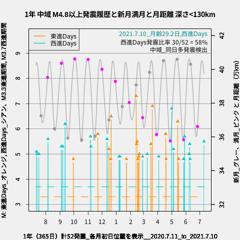 f:id:yoshihide-sugiura:20210712024738p:plain