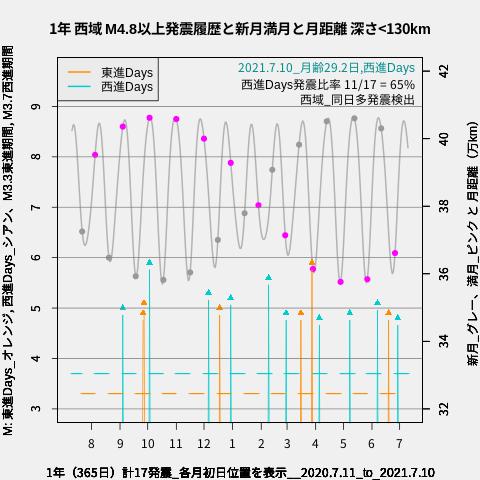 f:id:yoshihide-sugiura:20210712024817p:plain