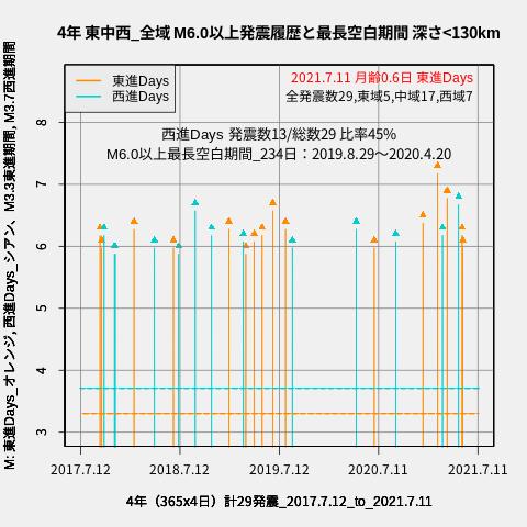 f:id:yoshihide-sugiura:20210713012403p:plain