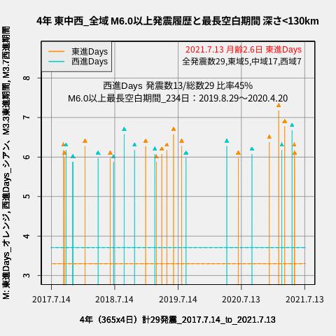 f:id:yoshihide-sugiura:20210715001520p:plain
