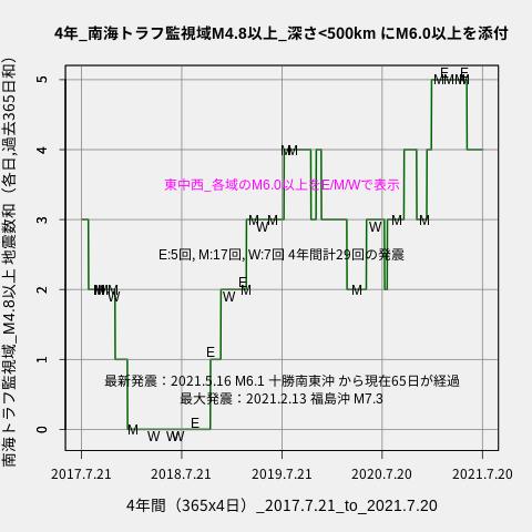 f:id:yoshihide-sugiura:20210722002101p:plain