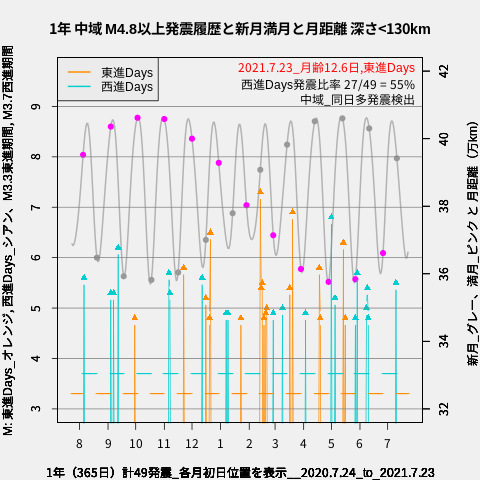 f:id:yoshihide-sugiura:20210725010429p:plain