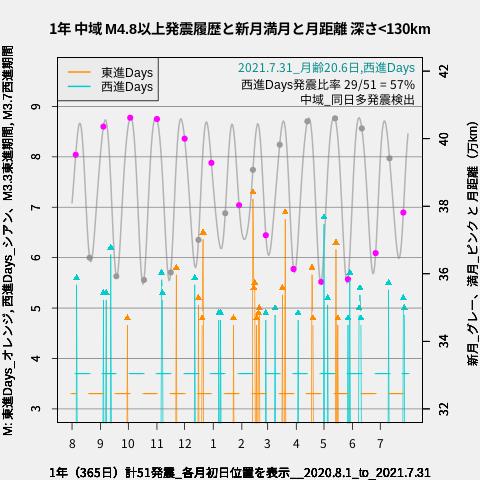 f:id:yoshihide-sugiura:20210802022315p:plain