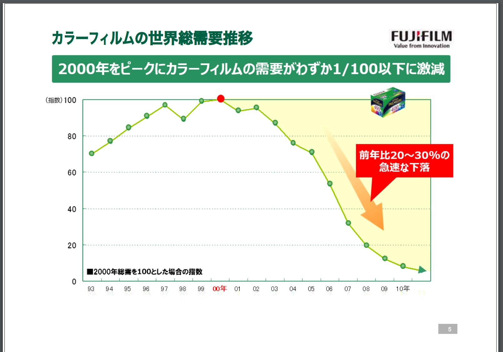 富士フィルムイメージングソリューションの事業説明会資料に数字は今のフィルム業界の辛さがわかる