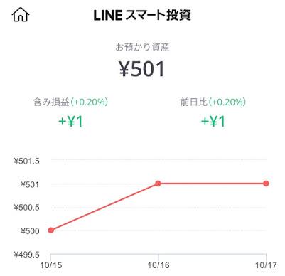 LINEスマート投資の結果。500円が501円に。