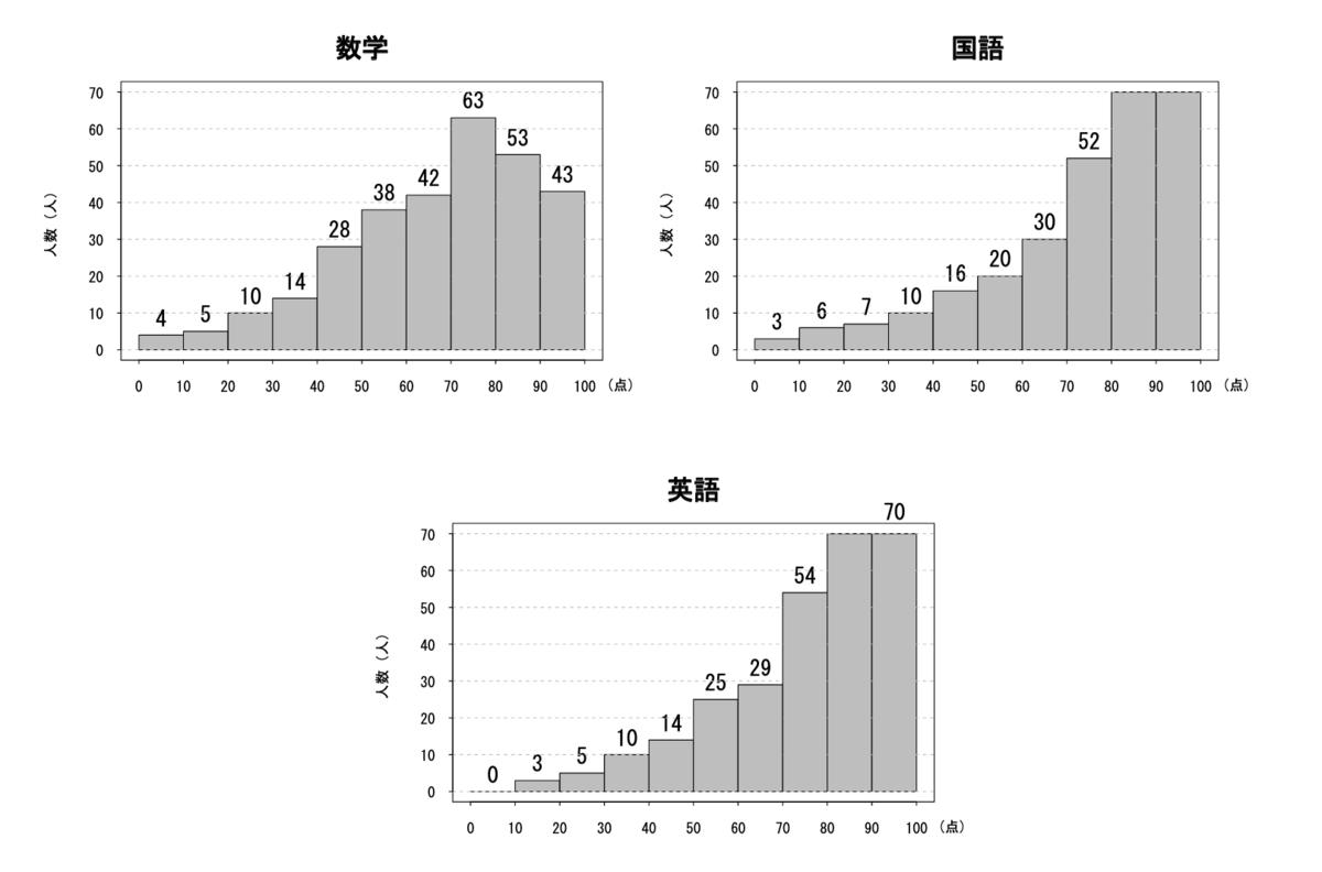 f:id:yoshiki_utakata:20210522235030p:plain