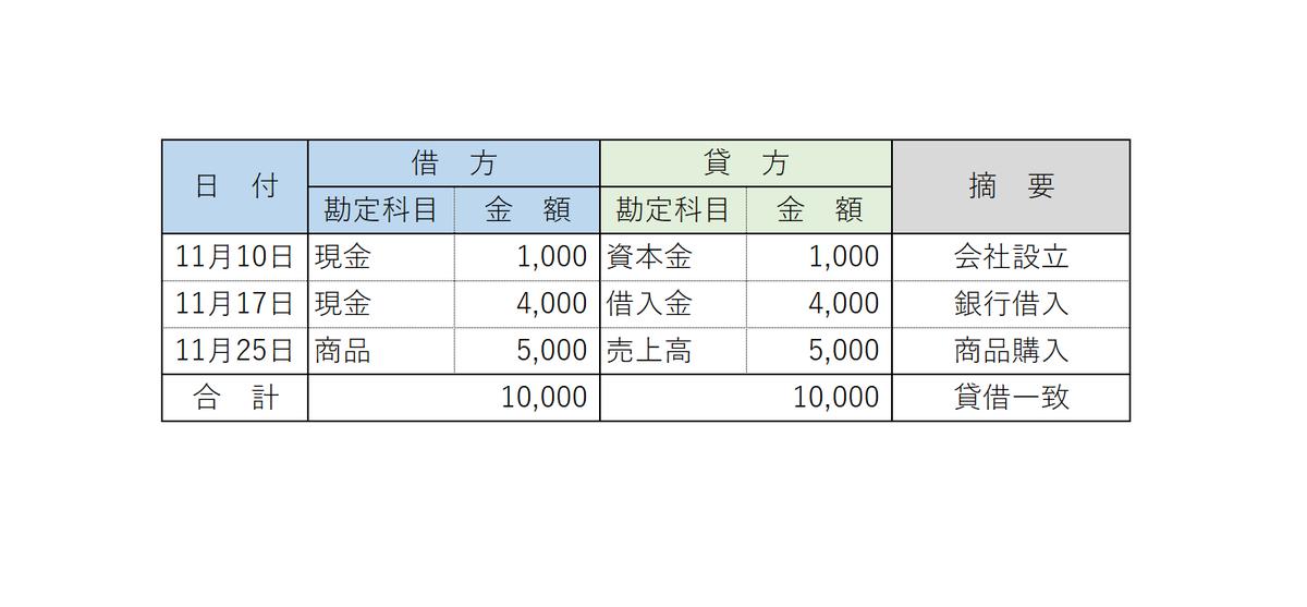 貸借対照表 仕分 BS