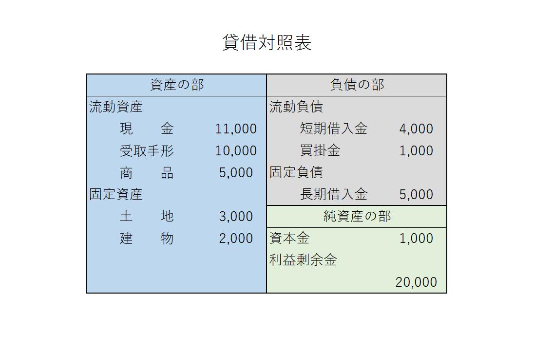 貸借対照表 BS