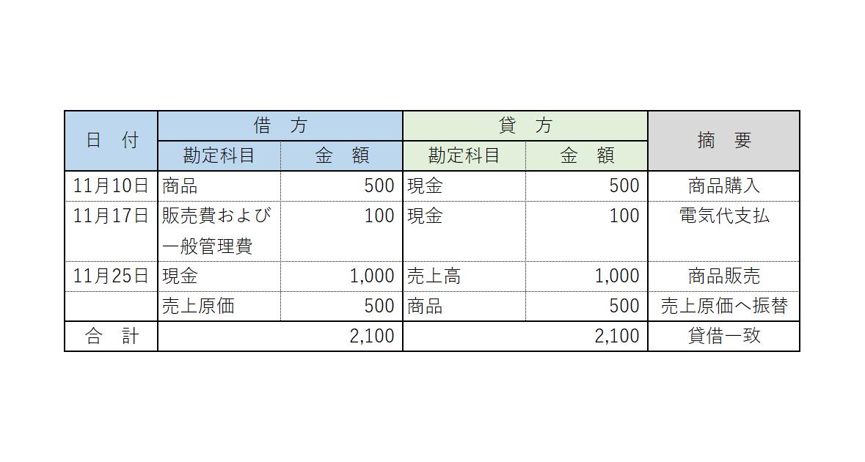 貸借対照表 損益計算書 BS PL