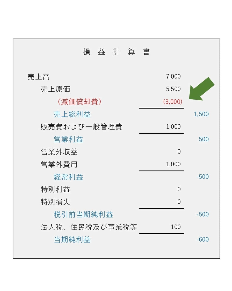 銀行融資 節税対策