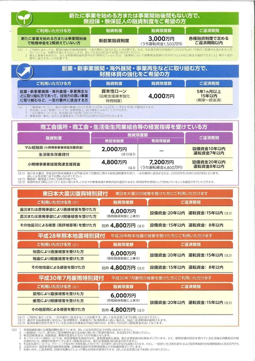 日本政策投資銀行 融資制度