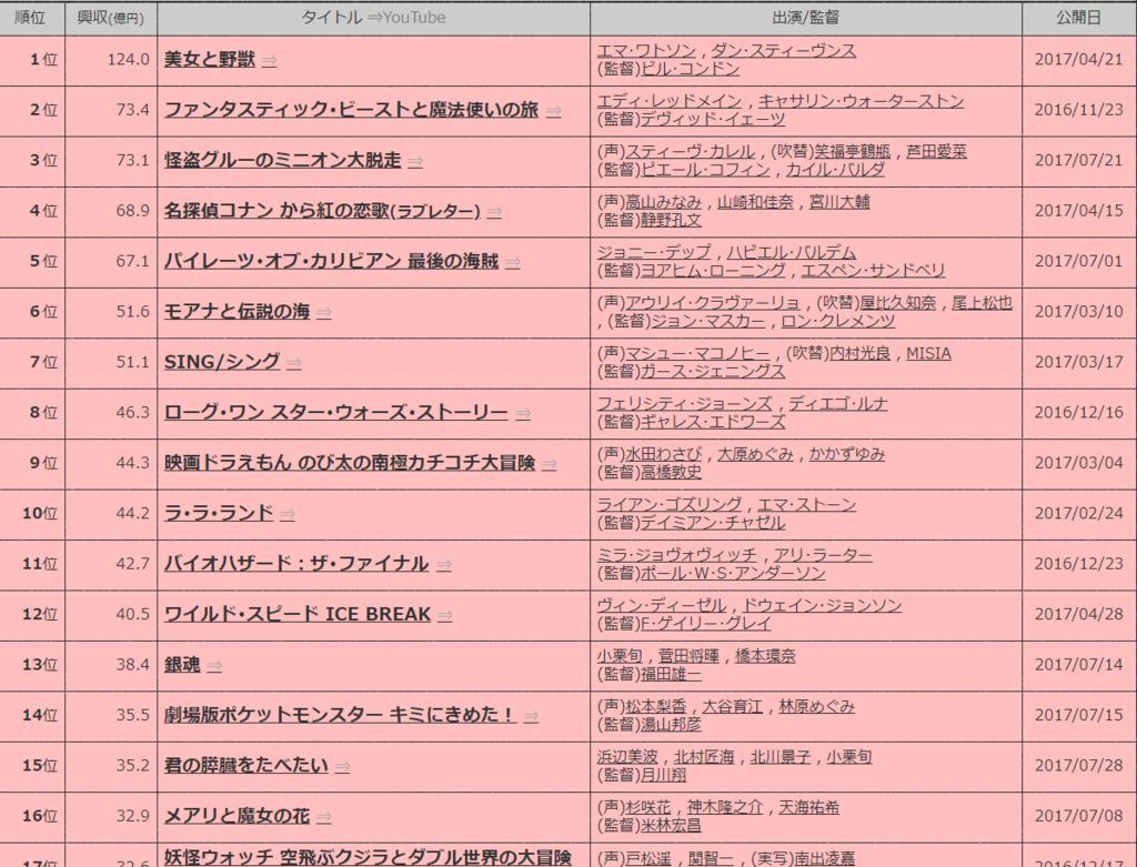 f:id:yoshikiyachi:20180503125122p:plain