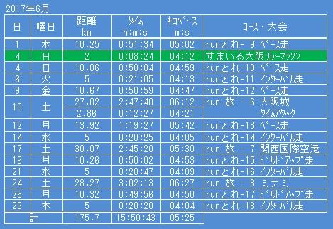 f:id:yoshima531:20170706225544j:plain