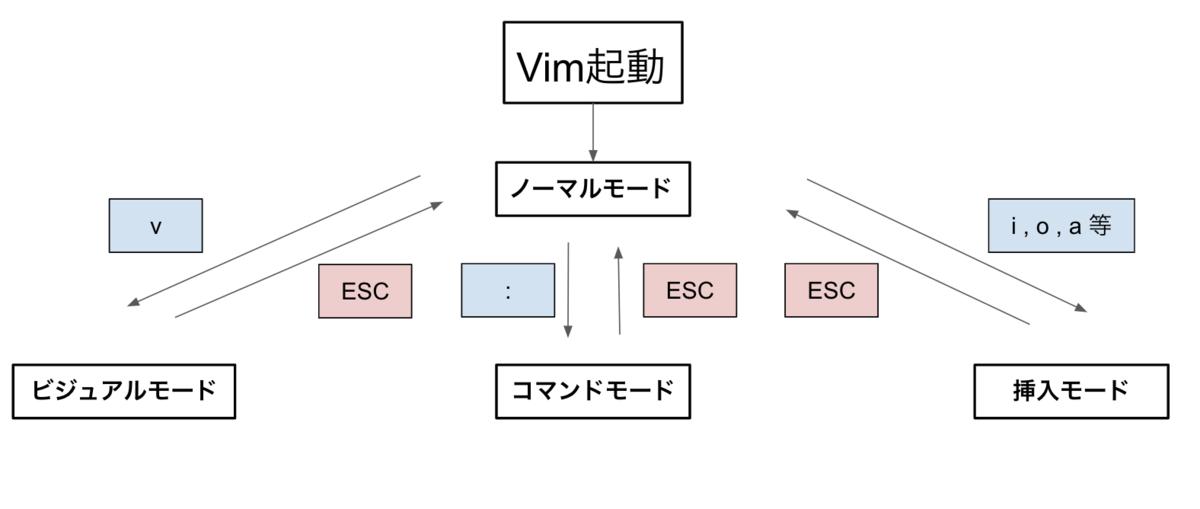 f:id:yoshimi_nu:20190802065308p:plain