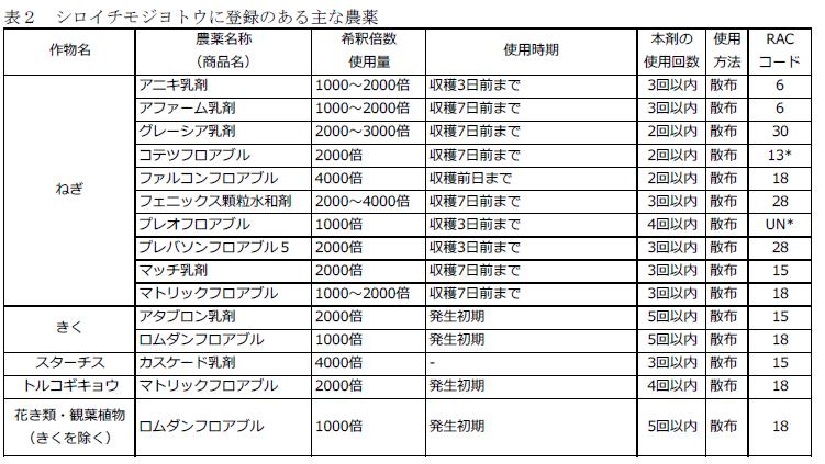 f:id:yoshinogawa-nougyou:20200703104526p:plain