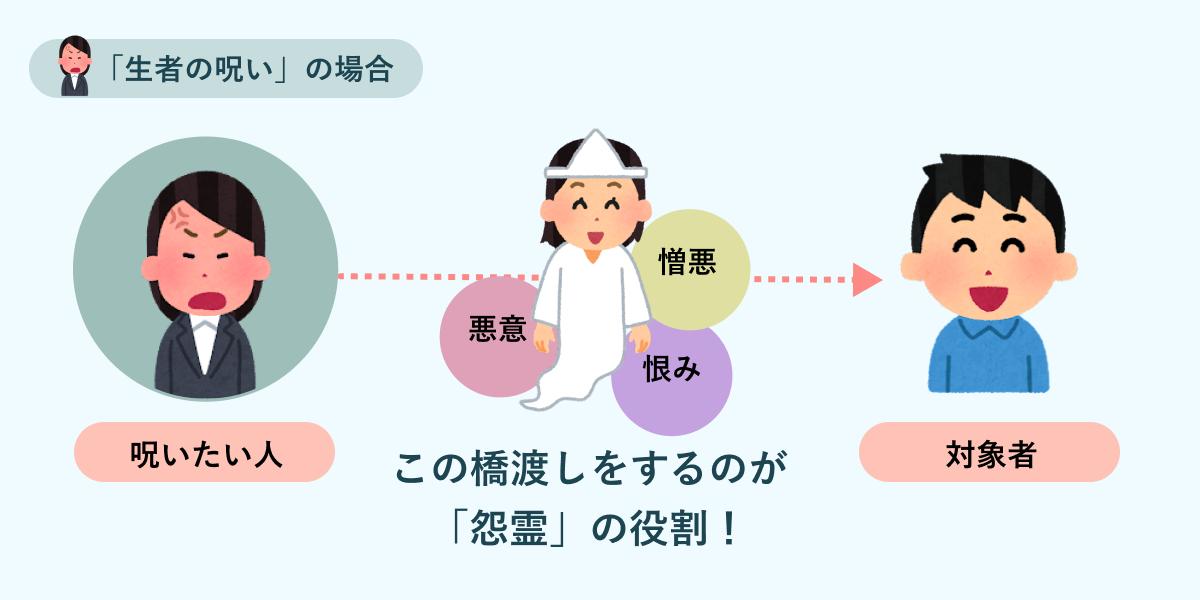 f:id:yoshirai:20210920020642p:plain