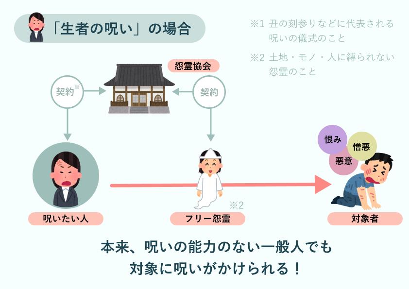 f:id:yoshirai:20210920054627p:plain
