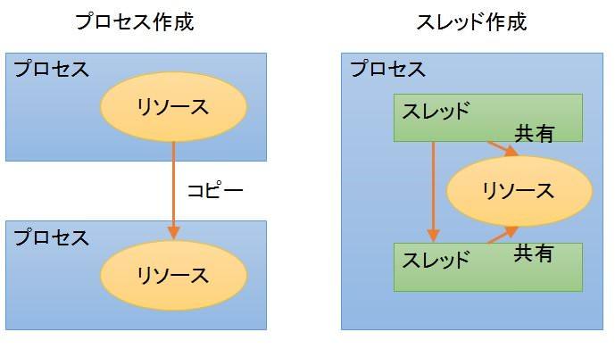 f:id:yoshitachi:20181112114222p:plain