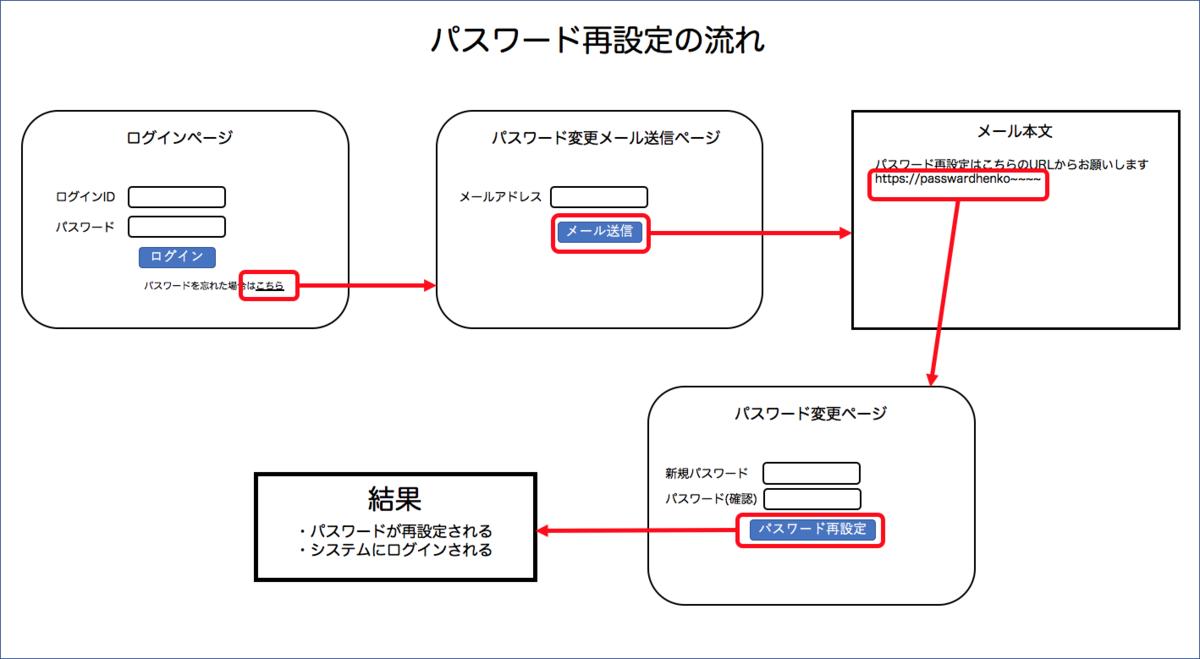 f:id:yoshitake_1201:20191201210111p:plain