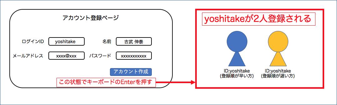 f:id:yoshitake_1201:20191201212902p:plain