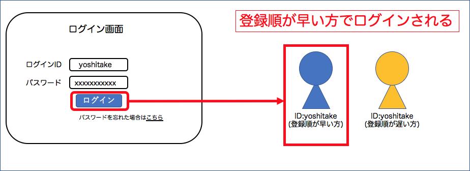f:id:yoshitake_1201:20191201213507p:plain