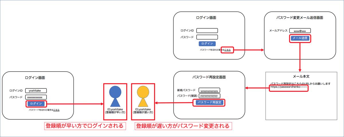 f:id:yoshitake_1201:20191201213932p:plain